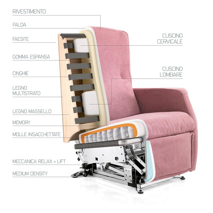 Poltrona Relax con seduta comfort e molle insacchettate